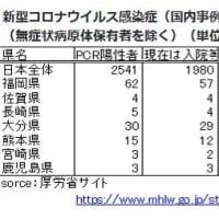4/3 新型コロナ感染・九州の状況