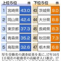 成年後見、自治体が申請 都道府県で最大6倍差