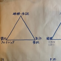 Art of Coaching@企業研修