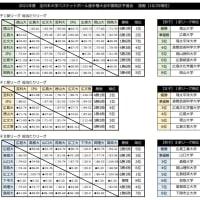 〔開催中〕第73回全日本大学選手権中国予選(10/25現在)