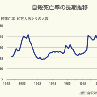 日本の自殺