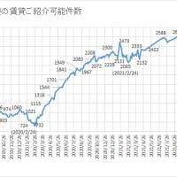 #田町 #三田 の居住 #賃貸 ご紹介可能件数、引き続き増加