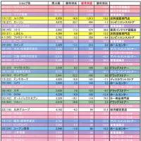 2009年度小売業ショップ別ランキング (経常利益)
