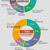 """国の借金は誰が為にある?〜国債発行1000兆円突破と、""""衰退確定国""""日本の悲しい未来"""