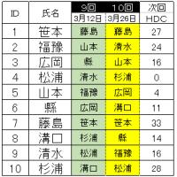 暫定順位決定 リーグ戦9戦目