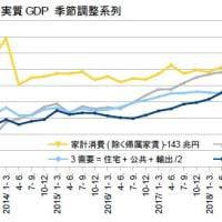 GDP1-3月期1次・景気はもっと悪くなる