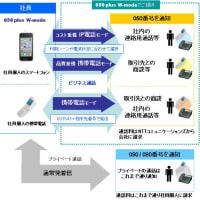 050 plus W-mode、Web電話帳オプション 初期費用(工事料)無料キャンペーン実施中