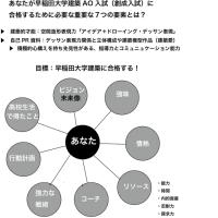 あなたが早稲田建築AO入試に合格するために必要な、重要な7つの要素とは何でしょう?