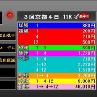 第2回葵ステークス・検討