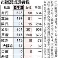 統一地方選後半戦 自民当選は前回超え698人で共産は57人減~ネット「マスコミ『大阪で負けた!沖縄で負けた!』キャッキャッ」「TVでは大阪、沖縄の敗北で自民の落日のようなイメージを刷り込むのに必死」