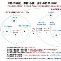 世界平和統一聖殿心情一体化の摂理 (仮説)