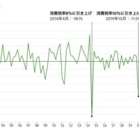 日本が犯した3度目の過ち、消費増税が経済に打撃  ウォール・ストリート・ジャーナル 「増税や支出抑制を主張してきた当局者は、その理由についてもっと明確な理由を示さなくてはならない。」