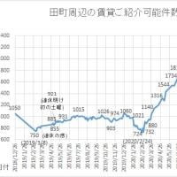 #田町 #三田 の居住 #賃貸 ご紹介件数、一旦減少