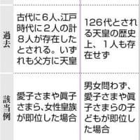 日本会議派の思惑とは違う方向に進みそうな皇位継承論