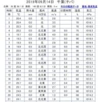 有料道路の気温計は31度(2019年9月14日千葉市緑区) ~ 台風15号で故障したのかな。