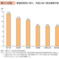 外国人観光客が増加している県はどこだろうか??