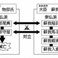 「日本書紀」のポイント5(21巻~25巻)