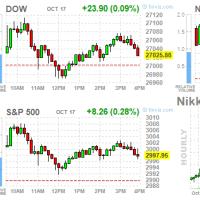 米市場 高く寄り付くも上昇幅を縮小させる