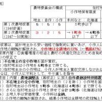 農地改革②(農地委員会)の覚え方◇A近現710