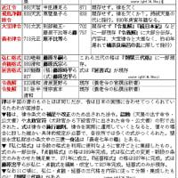 令集解の覚え方◇C古代46