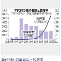 日本国内の新型コロナウィルス死亡者、千人を超えた