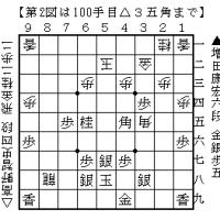 新人王戦&使用料
