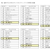 滝ノ道ゆずるが全国4位に!ゆるキャラ(R)グランプリ2020 THE FINAL