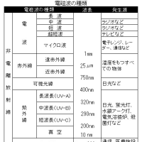 【追加・再掲】地震および津波に係る記載(その25:海水温分布の不均一地域と砂鉄鉱床との関係)
