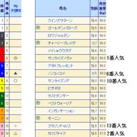 第22回 東京中日スポーツ杯武蔵野ステークス(GIII)