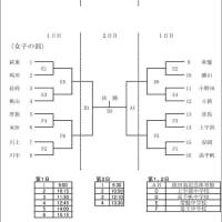 〔大会情報〕第68回山口県中学校春季体育大会