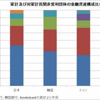 日本の現預金と欧米額との比較!