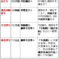 四律令と天皇の覚え方◇A古代42