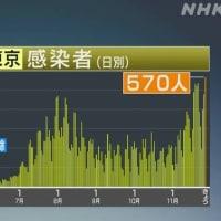 東京都 過去最多の570人感染確認 重症者は61人に | NHKニュース 2020年11月27日 15時35分