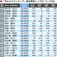 住みよさランキング2021発表