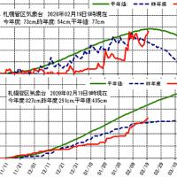 【札幌積雪 急激な「帳尻合わせ」進展中】