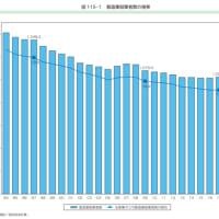 製造業の就業者は20 年間で24%減少している!!