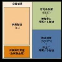 DCFの説明