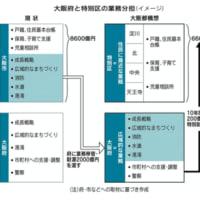 10万円給付も満足に出来ない大阪市に一体誰がした?