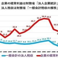毎年14万人も増える東京圏の一極集中はアベノミクスのもう一つの厄禍である