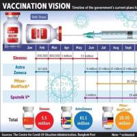 タイの人たち、あのワクチン接種は遠慮している?