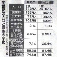 お時間あったら是非読んでみてください!1970年あなたは・・・50年一日のごとくに大きく変化した日本と北本市。この未来は・・・