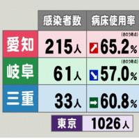 新型コロナ…東海3県(愛知県、岐阜県、三重県)の感染者数・病床使用率・重症者数 3県とも重症者数が増加 病床使用率も高水準続く