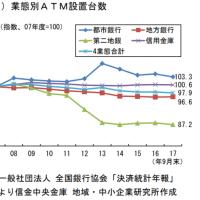 第二地銀のATM設置台数が減少