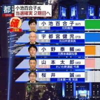 2020東京都知事選結果NHK報道印象記