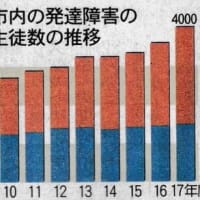 発達障害児 過去最多4000人