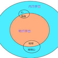 物質宇宙と内的宇宙 ニューバージョン
