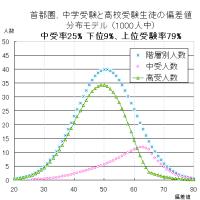 中学受験率と、地頭の偏差値との相関を考える(2) 実際の分布と私立中学選択の合理性