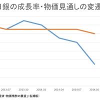 日銀「ハロウィーン追加金融緩和」は前回消費増税の予測ミスを補ったに過ぎない!