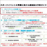 〔お知らせ〕感染拡大予防ガイドライン改訂(日本スポーツ協会)