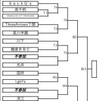 〔大会情報〕第2回山口県U15選手権大会